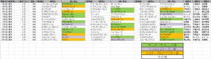 馬場傾向_東京_ダート_1600m_202101~20210214