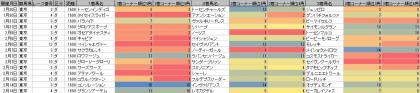 脚質傾向_東京_ダート_1600m_202101~20210214