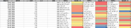 人気傾向_東京_ダート_1600m_202101~20210214