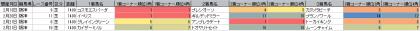 脚質傾向_阪神_芝_1400m_202101~20210221