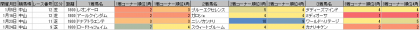 脚質傾向_中山_芝_1800m_202101~20210221