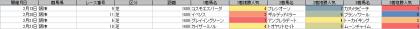 人気傾向_阪神_芝_1400m_202101~20210221