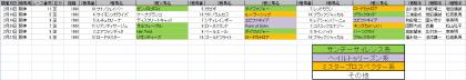 馬場傾向_阪神_芝_1600m_202101~20210228