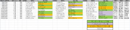 馬場傾向_中山_芝_2000m_202101~20210228