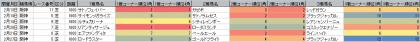 脚質傾向_阪神_芝_1600m_202101~20210228