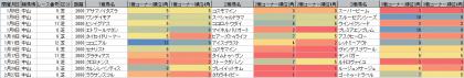 脚質傾向_中山_芝_2000m_202101~20210228
