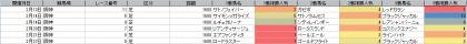 人気傾向_阪神_芝_1600m_202101~20210228