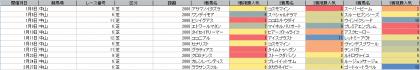 人気傾向_中山_芝_2000m_202101~20210228