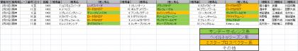 馬場傾向_阪神_芝_1400m_202101~20210307