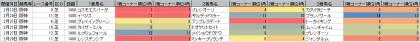 脚質傾向_阪神_芝_1400m_202101~20210307