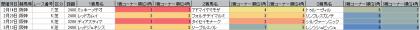 脚質傾向_阪神_芝_2400m以上 _20210101~20210314