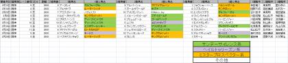 馬場傾向_阪神_芝_2000m_20210101~20210328