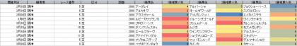 人気傾向_阪神_芝_2000m_20210101~20210328