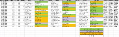 馬場傾向_阪神_芝_1600m_20210101~20210404