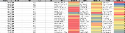 人気傾向_阪神_芝_1600m_20210101~20210404