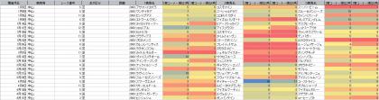 脚質傾向_中山_芝_2000m_20210101~20210411