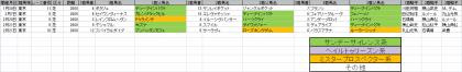 馬場傾向_東京_芝_2000m_20210101~20210418