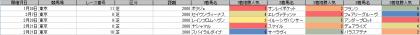 人気傾向_東京_芝_2000m_20210101~20210418