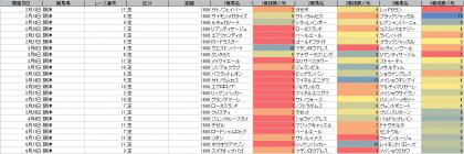 人気傾向_阪神_芝_1600m_20210101~20210418