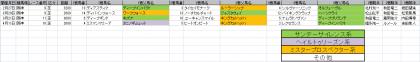 馬場傾向_阪神_2600m以上 _20210101~20210425