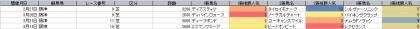 人気傾向_阪神_2600m以上 _20210101~20210425