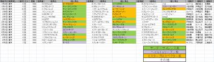 馬場傾向_東京_芝_1600m_20210101~20210502