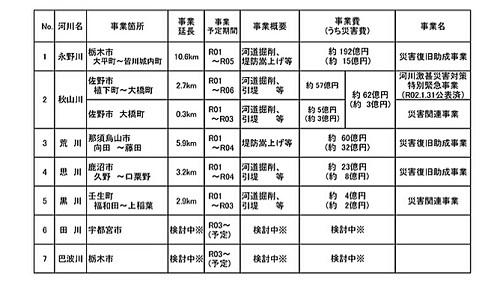 栃木県 被災5河川<改良復旧>事業 説明動画 公開される!②
