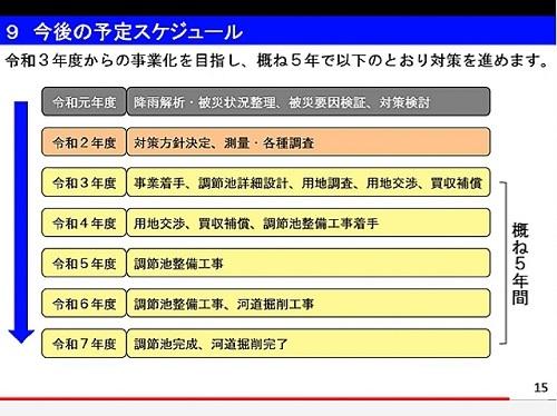 栃木県 被災5河川<改良復旧>事業 説明動画 公開される!⑬