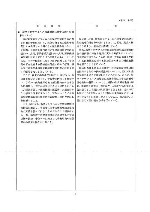 栃木県議会「民主市民クラブ」2020年度 中間期<政策推進・予算化要望>知事回答!04