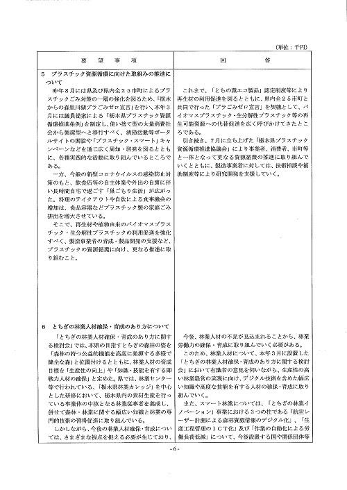 栃木県議会「民主市民クラブ」2020年度 中間期<政策推進・予算化要望>知事回答!07