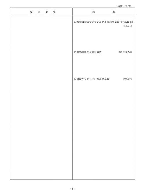 栃木県議会「民主市民クラブ」2021年度_当初<政策推進・予算化要望>知事回答!06