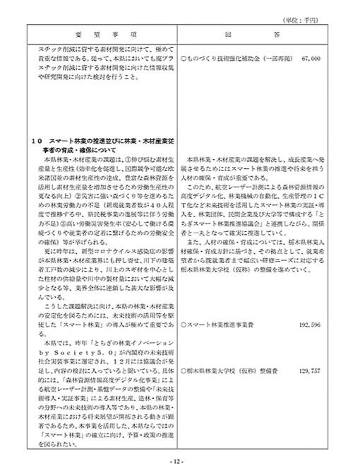 栃木県議会「民主市民クラブ」2021年度_当初<政策推進・予算化要望>知事回答!14