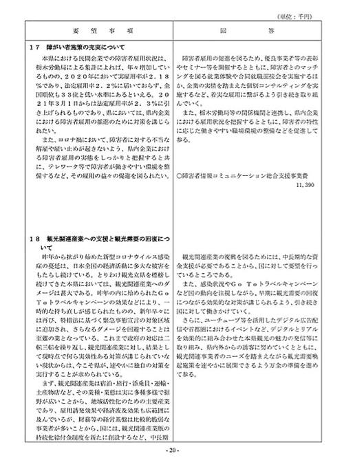 栃木県議会「民主市民クラブ」2021年度_当初<政策推進・予算化要望>知事回答!22