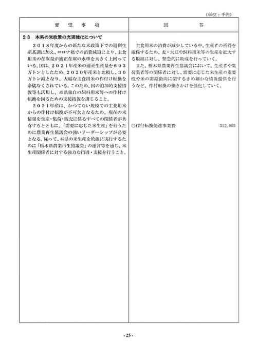 栃木県議会「民主市民クラブ」2021年度_当初<政策推進・予算化要望>知事回答!27