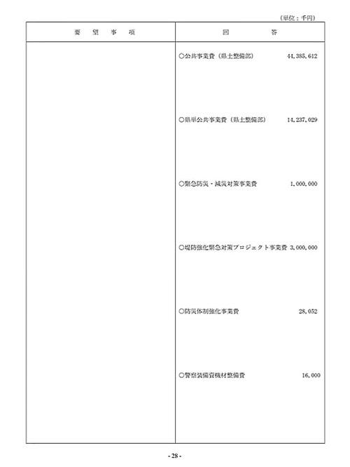 栃木県議会「民主市民クラブ」2021年度_当初<政策推進・予算化要望>知事回答!30