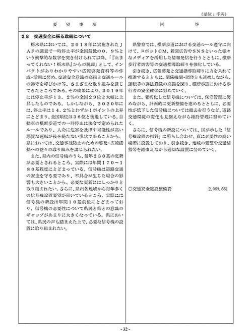 栃木県議会「民主市民クラブ」2021年度_当初<政策推進・予算化要望>知事回答!34