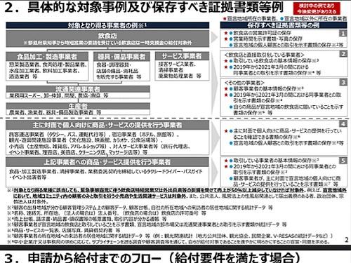 経済産業省(中小企業庁)より「一時支援金」詳細内容が公表される!③