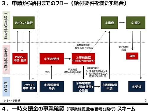 経済産業省(中小企業庁)より「一時支援金」詳細内容が公表される!④