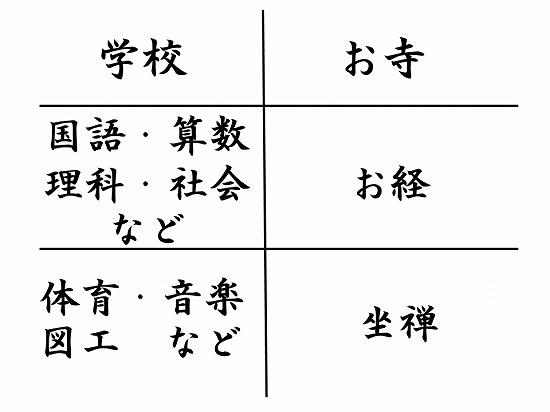 550オンライン坐禅会 法話 子供向け お寺って何ですか?4