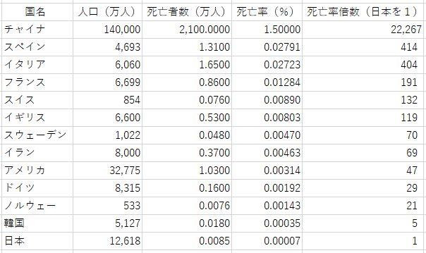 諸国の新型コロナ死亡率