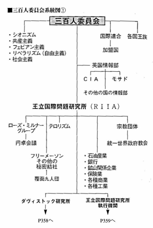 三百人委員会系統図①