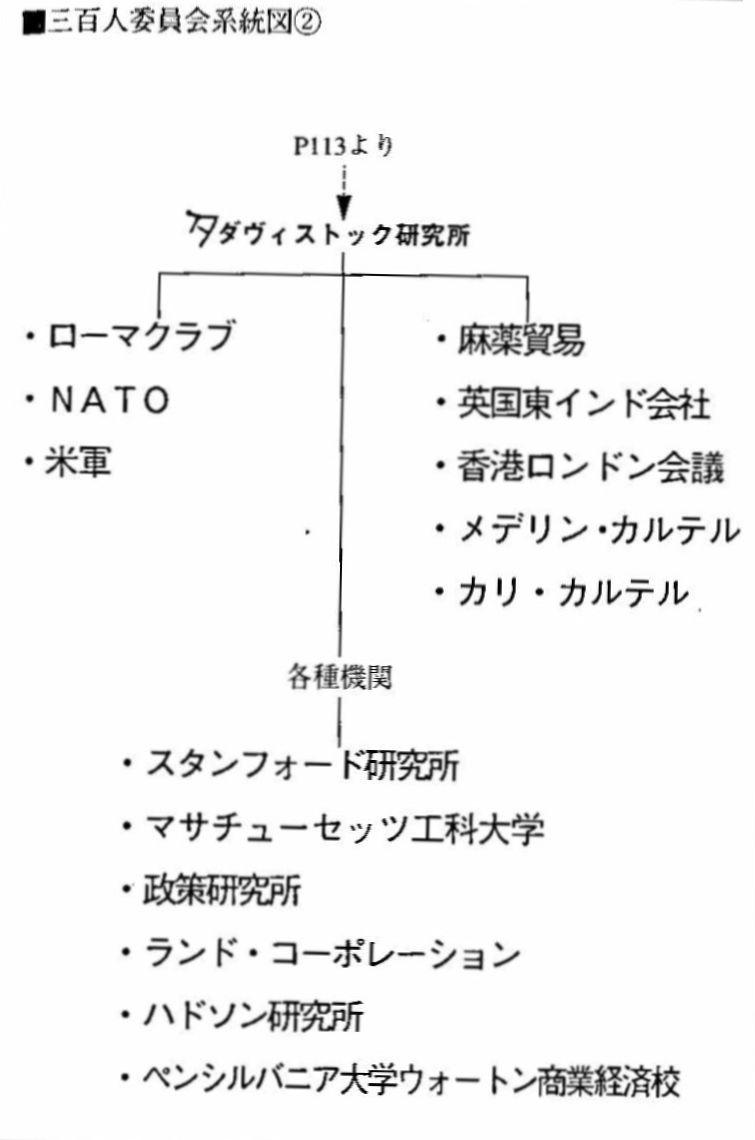 三百人委員会系統図②