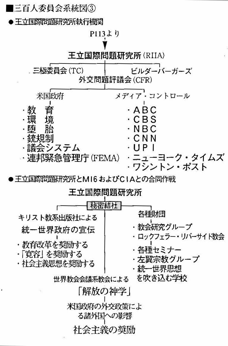 三百人委員会系統図③