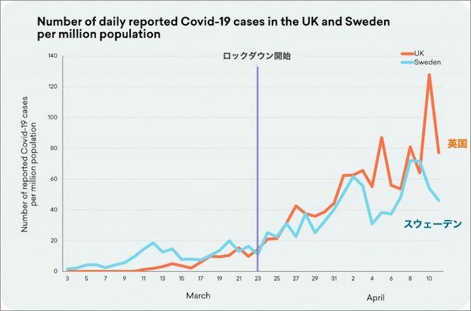 英国とスウェーデンの100万人当たり感染者数