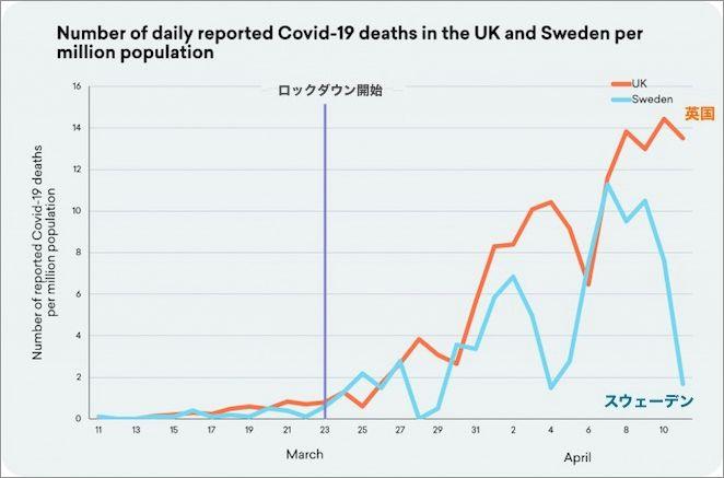 英国とスウェーデンの人口 100万人あたりの新たな死亡者数の推移の比較