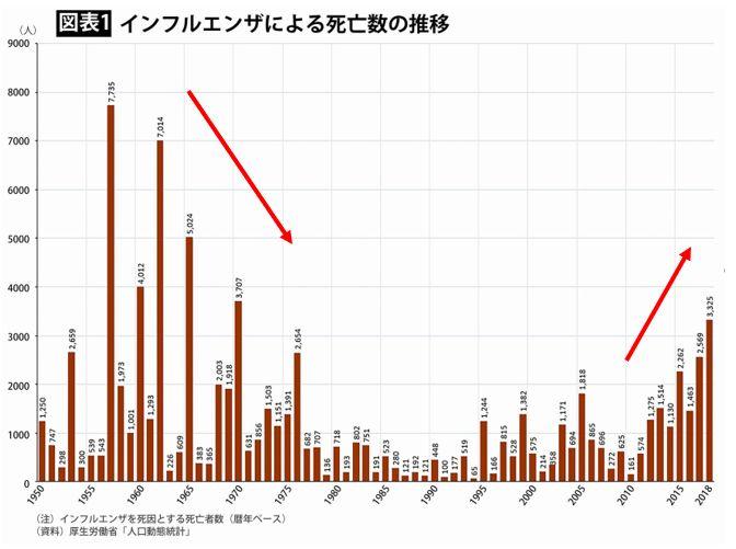 インフルエンザ死亡者数推移(1950-2018)