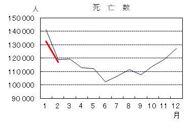 2020年度月日本人別死亡者数