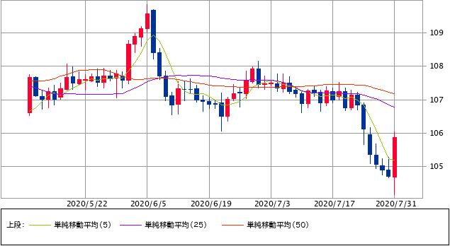 201_ドル円