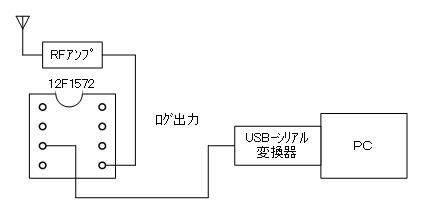 トイラジ用キャリア周波数カウンタ製作回路図
