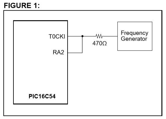 トイラジ用キャリア周波数カウンタ製作AN592回路図